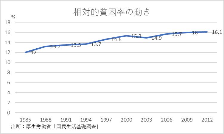 日本の貧困の特徴と、格差が拡大する理由。データ9つ | 貧乏な ...